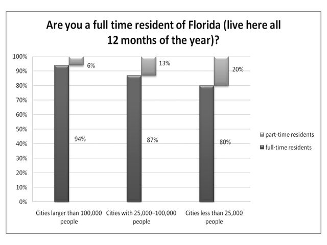Figure 2.Residence in Florida and the size of the city (% respondents).