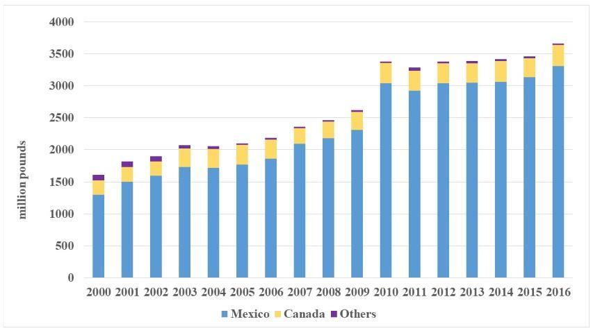 Figure 6.US fresh tomato imports (Source: USDOC)