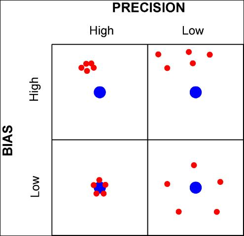Figure 2. Illustration of how bias and precision affect accuracy.