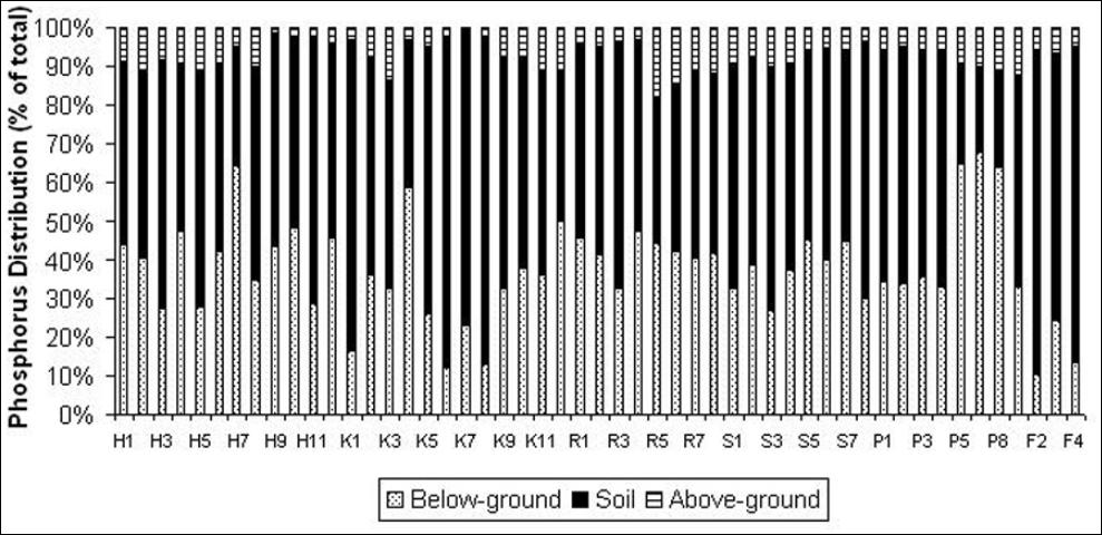 Figure 3. Total P distribution among the below-, above-ground sod biomass and soil pools. Each letter indicates a sod producer.