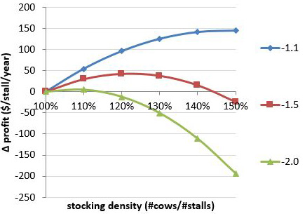 Figure 1.Profit per milking stall per year when stocking density is varied from 100 to 150% for three levels of milk loss (-1.1, -1.5, and -2 pounds per cow per day) per 10-percentage units increase in stocking density.