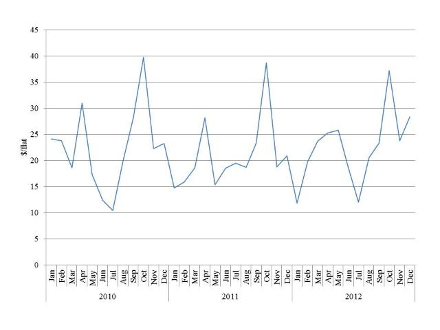 Figure 6. Monthly blueberry wholesale average prices for the New York City market, 2010–2012 [Source: USDA/AMS 2013]