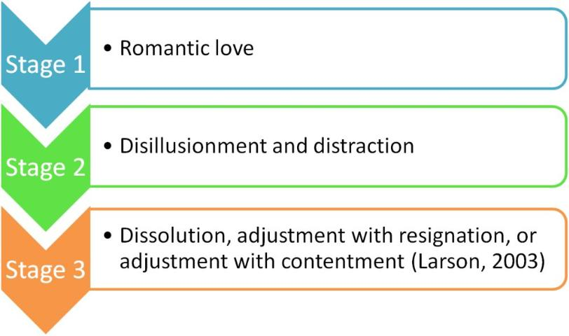 Of dating timeline phases Phases Of