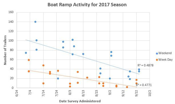 Figure 2.The total number of in-state trailers tallied during the selected survey days. Note: Counts are for Bayport Park and Hernando Beach boat ramps combined for the 2017 recreational scalloping season.