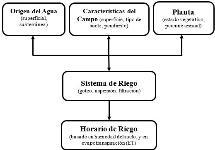 Ae549 Ae549 Consejos Basicos Para Dise Ar Sistemas Eficientes De Riego