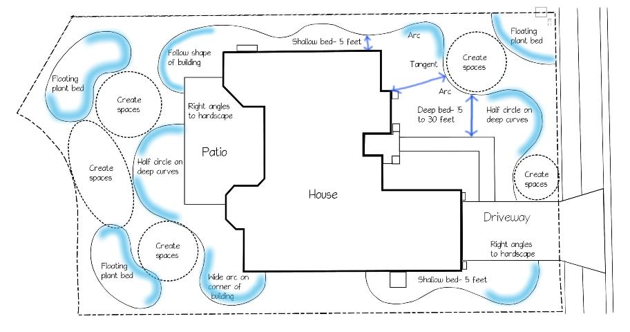Figure 3.Bedlines with a curvilinear form flow around the building corners and walkway. (Click image to enlarge)