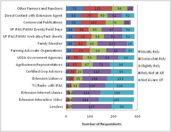 Figure 10. Information sources utilized by small farmers in Florida (2008 Florida Small Farm Survey).