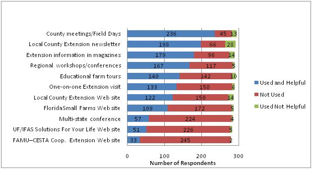 Figure 9. 2008 Florida Small Farm Survey respondents' use of educational channels ranked in order of decreasing use.