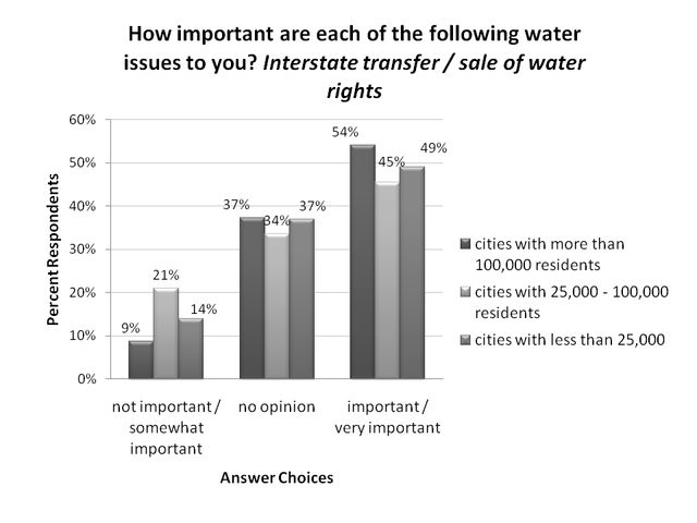 Figure 2.Interstate sale or transfer of water rights, ranking by respondents residing in cities of different sizes (% respondents).