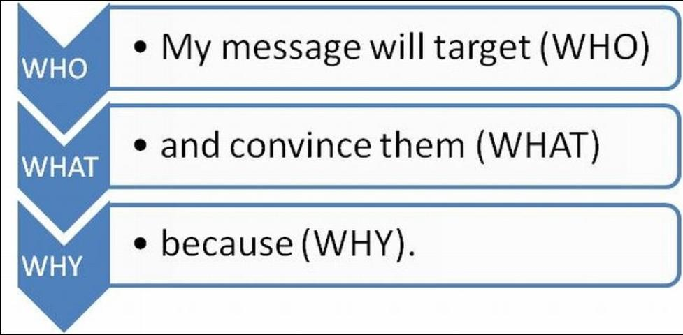 Figure 1. My message will target (WHO), and convince them that (WHAT) because (WHY).