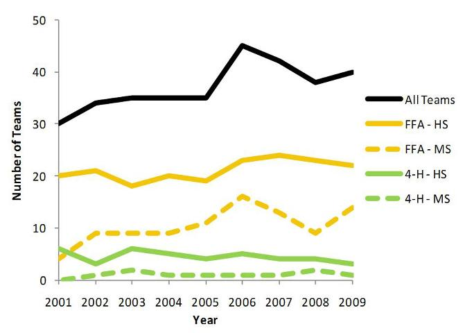 Figure 2.Levels of 4-H and FFA participation in the Florida 4-H/FFA Land Judging Contest from 2001 to 2009.