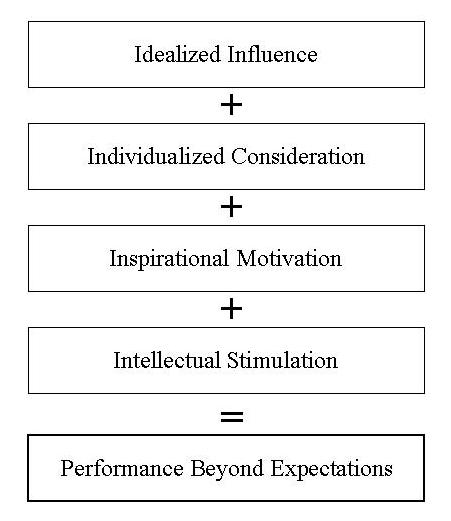 HR020/HR020: Transformational Leadership: The Transformation