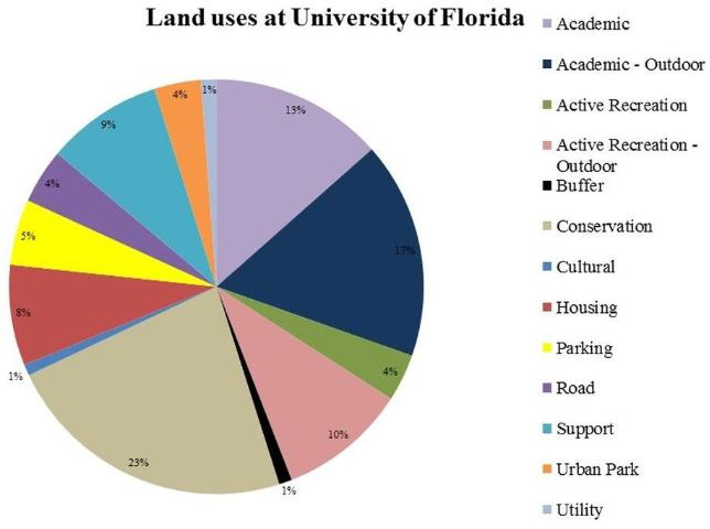 Figure 1.A pie chart for land uses at University of Florida main campus (Gainesville)