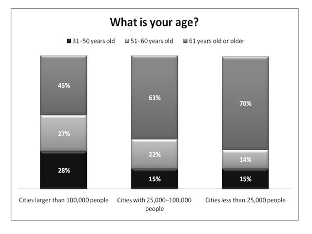 Figure 3.Respondents' age and the size of the city in which they reside (% respondents).