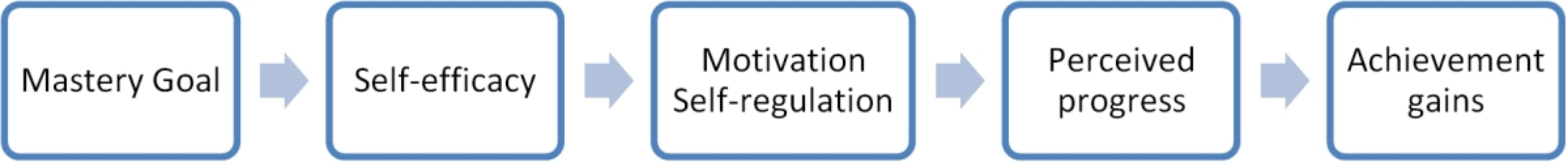 Figure 1. Effects of learning goals on motivation (adapted from Schunk 2012)