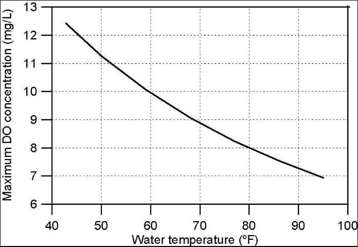 Figure 3. Relationship between water temperature and the maximum DO concentration possible in the solution.