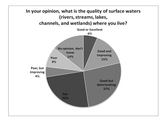 Figure 2.Perceived quality of surface water (% respondents).