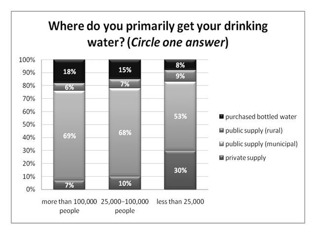 Figure 5.Primary sources of drinking water (ranked by size of the city in which respondents reside, % respondents).