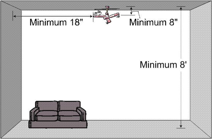 Figure 1. Minimum space requirements for a ceiling fan installation recommended by the US Department of Energy.