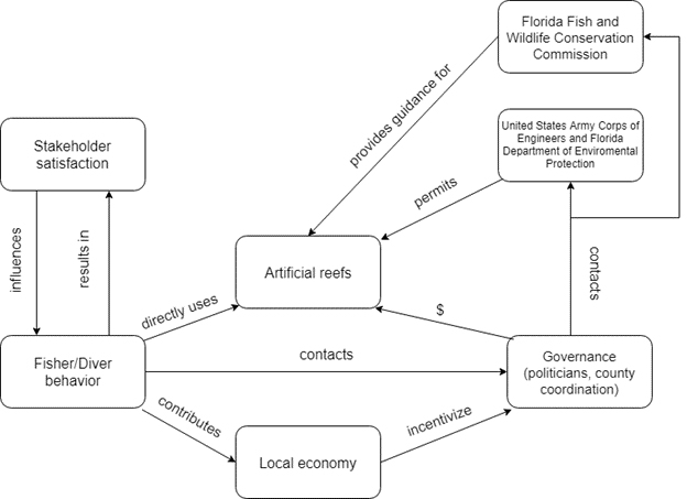 Figure 3. Process of artificial reef implementation in Florida. This figure depicts the interaction among stakeholders and primary users and shows how their influences affect the implementation of artificial reefs.