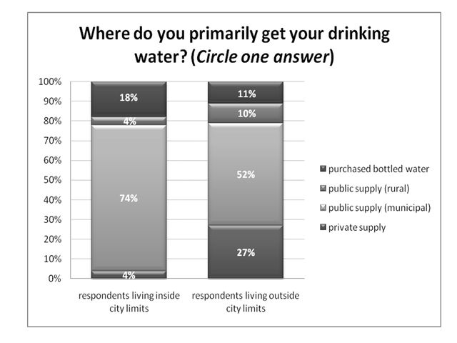 Figure 4.Primary sources of drinking water (% respondents).