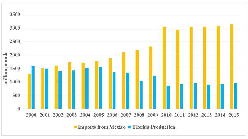 Figure 7.Florida production and Mexican imports, 2000–2015 (Source: USDOC)