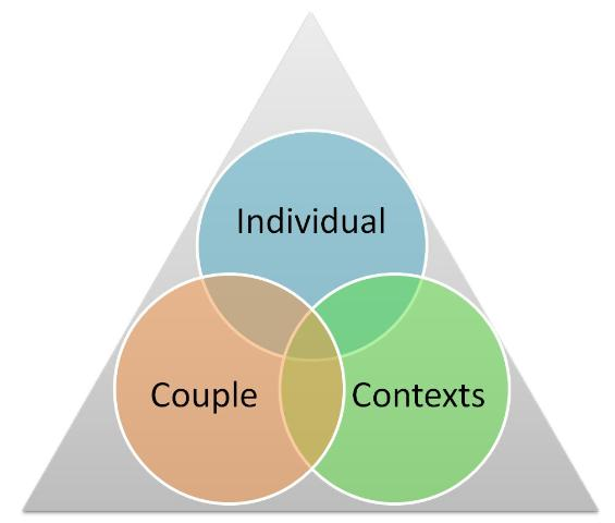 Figure 1.The three major factors that predict future marital satisfaction—our individual traits, our traits as a couple, and our personal and relationship contexts—form what is known as the marriage triangle model. (See: Larson, 2003)