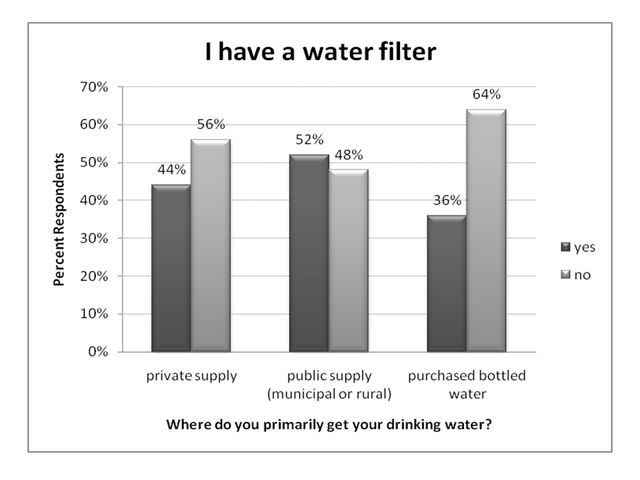 Figure 10.I have a water filter (ranked by primary source of drinking water, % respondents).