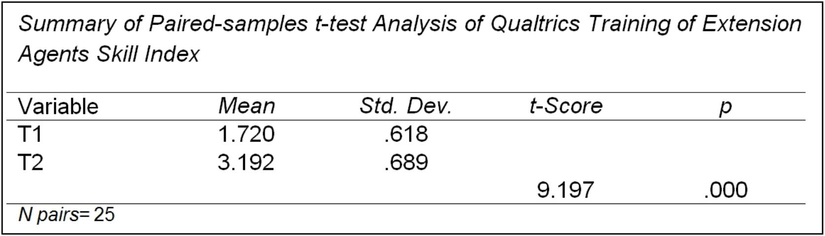 Figure 7. An example of a paired-samples t-test results table created with the EZAnalyze plug-in for Excel.