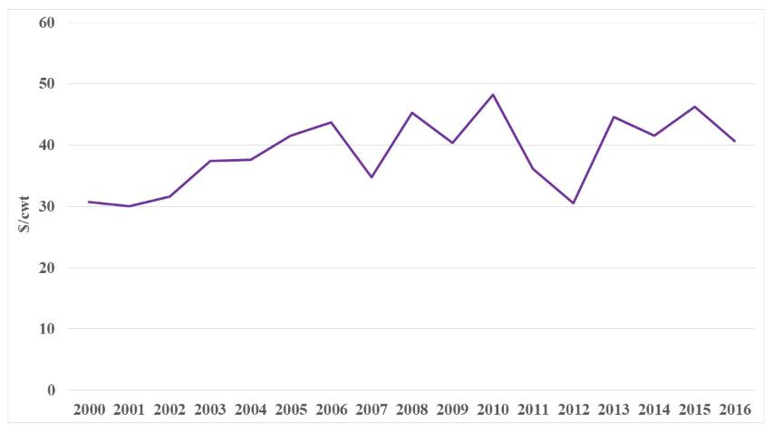 Figure 4.US fresh tomato prices, 2000–2016 (Source: USDA-NASS)