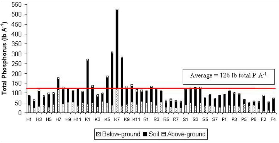 Figure 2. Total P removal rates with sod harvest. Each letter indicates a sod producer.