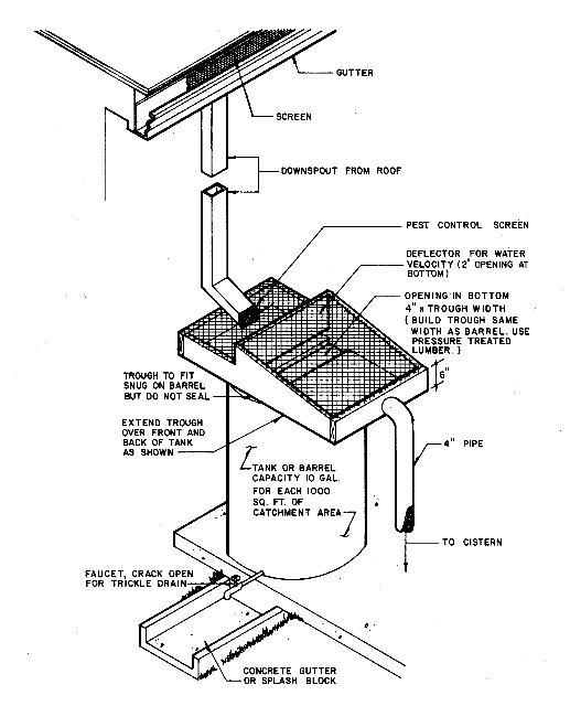 Figure 1.A typical roof washer consisting of a valve and shunt tap system.