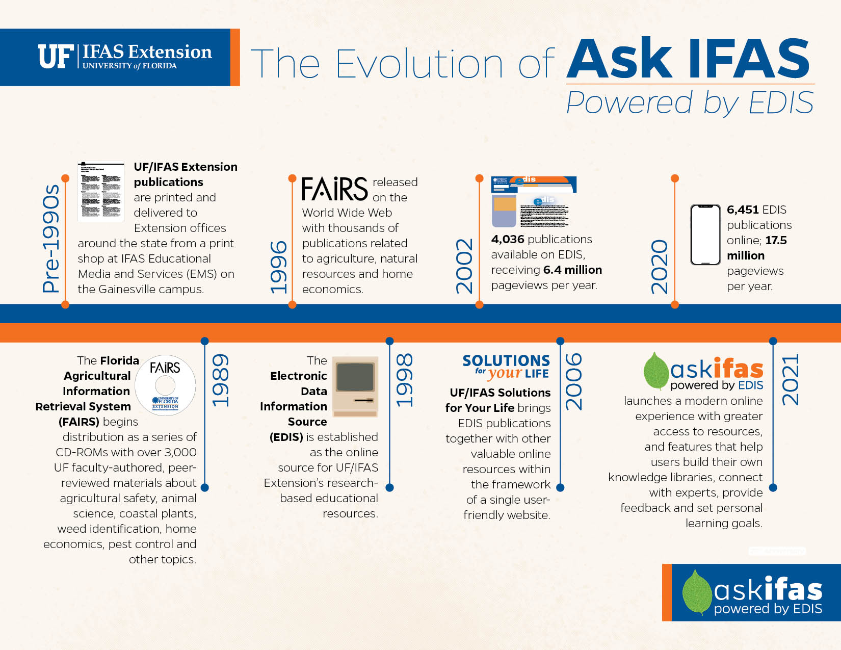 The Evolution of Ask IFAS